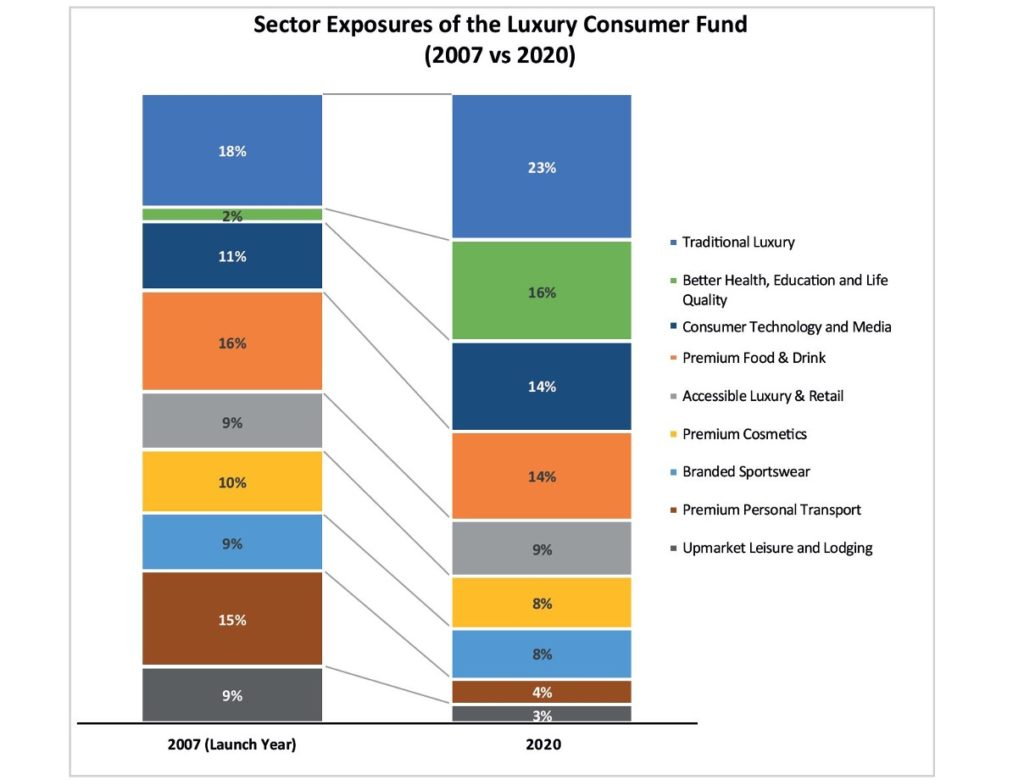 , Dominion Luxury Consumer Fund