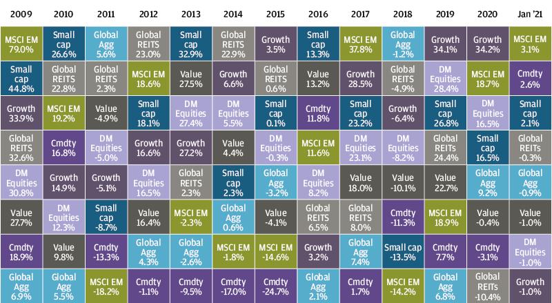 , Рыночный обзор за январь 2021 года