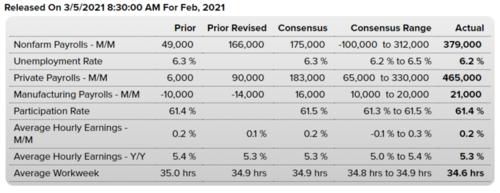 Employment March Data