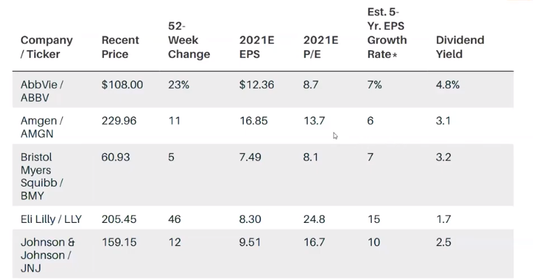 Pharma Co Stats