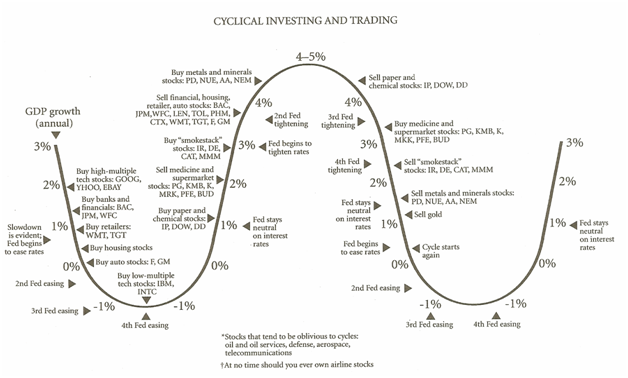 Market Cycles