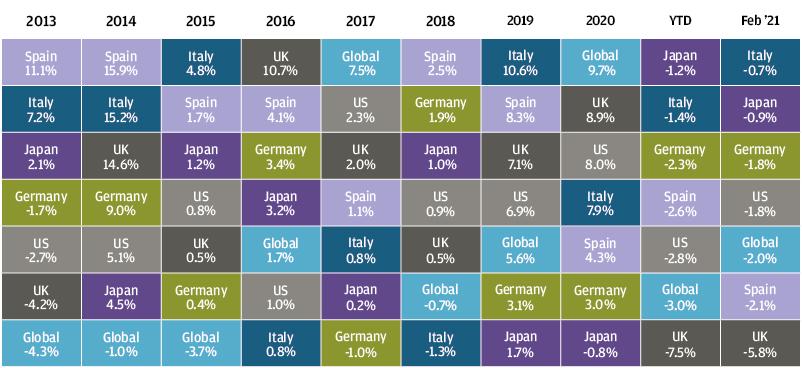 , Рыночный обзор за февраль 2021 года