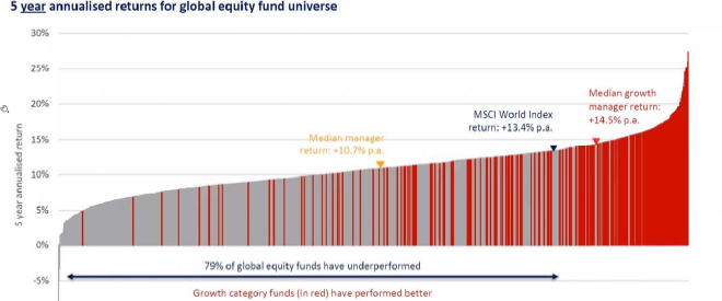 Fund Managers 5 Year