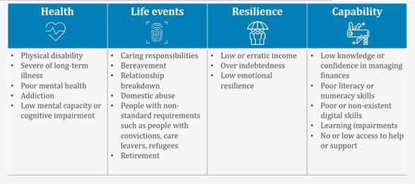 Financial Vulnerability, Финансовая уязвимость