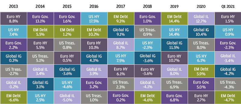 , Рыночный обзор за 1-й квартал 2021 года