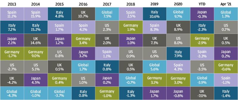 , Рыночный обзор за апрель 2021 года
