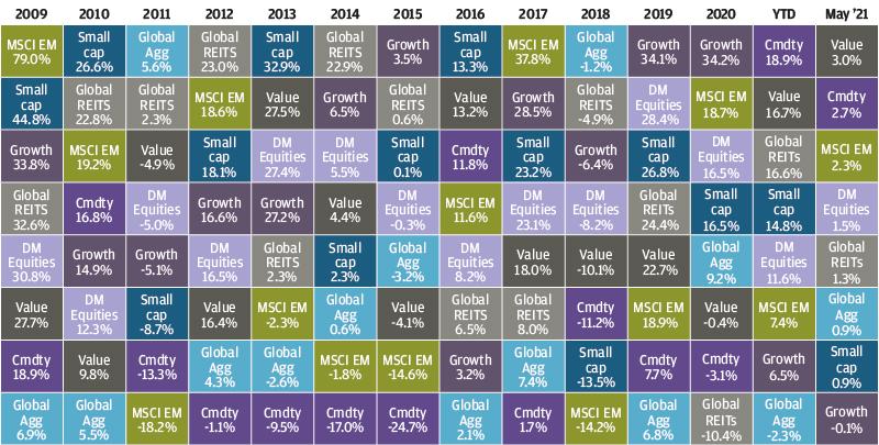 , Рыночный обзор за май 2021 года