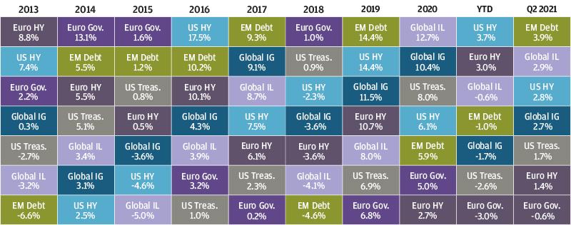 , Рыночный обзор за 2-й квартал 2021 года
