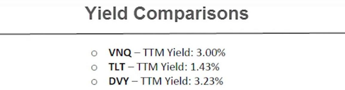 Yields of VNQ, DVY, TLT