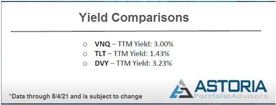 , Сравнение ETF для дивидендного дохода