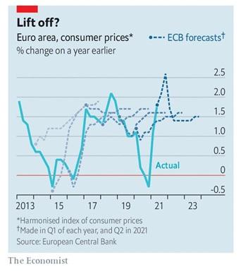 , Краткая заметка об инфляции и о том, что считаемое вами истинным, может не быть таковым!