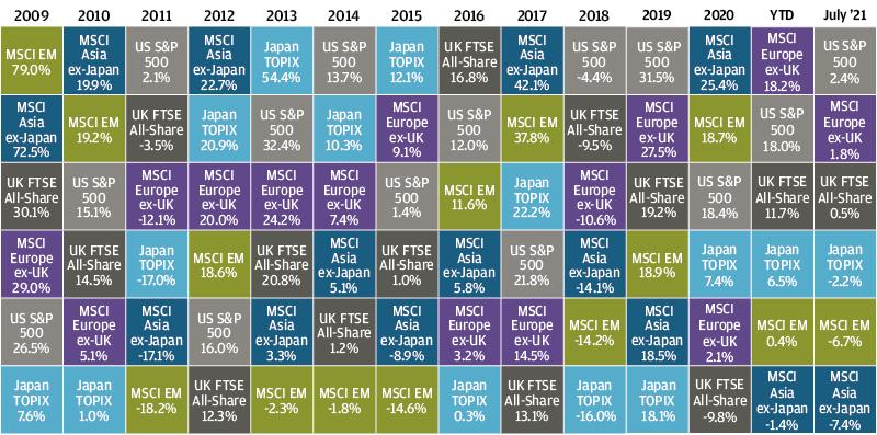 , Рыночный обзор за июль 2021 года