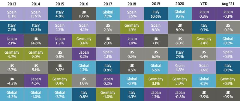 , Рыночный обзор за август 2021 года