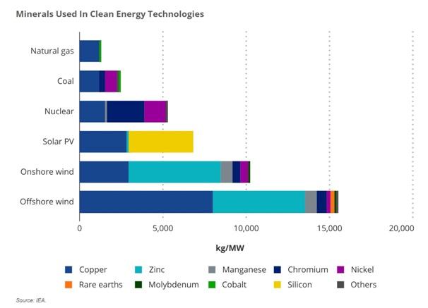 , Сколько стоит «зелёная энергия»?