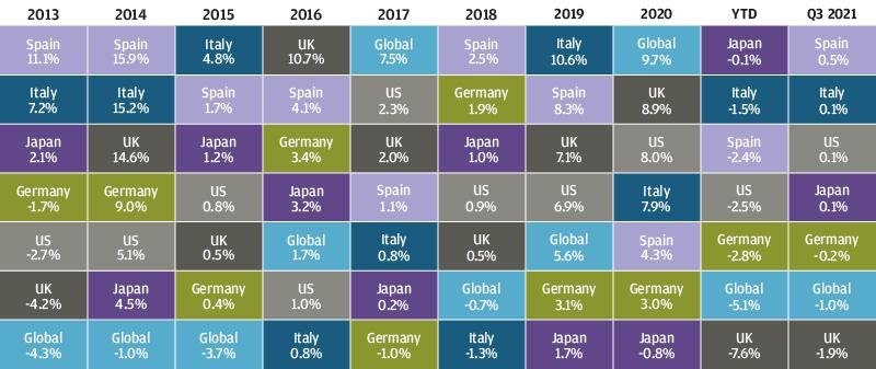 , Рыночный обзор за 3-й квартал 2021 года